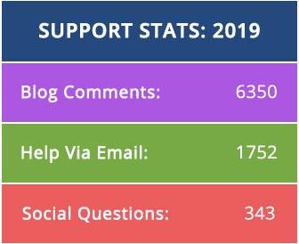 Blog support statistics for 2019